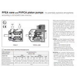 PFEA vane PVPCA piston pumps - for potentially explosive atmospheres PFEA