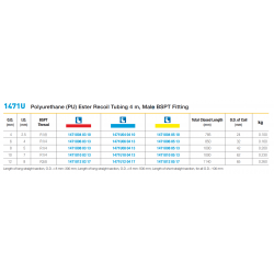 1471U Polyurethane (PU) Ester Recoil Tubing 4 m, Male BSPT Fitting