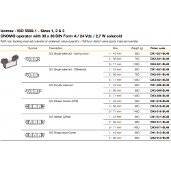 CNOMO operator with 30x30 DIN Form A/24 Vdc/2,7 W solenoid