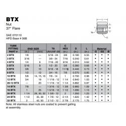 BTX Nut 37° Flare