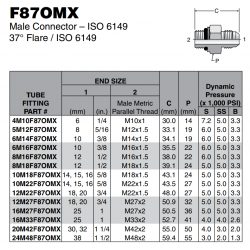 F87OMX Male Connector – ISO 6149 37° Flare / ISO 6149