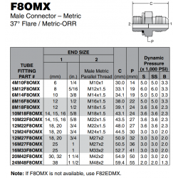 F8OMX Male Connector – Metric 37° Flare / Metric-ORR