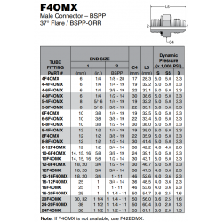 F4OMX Male Connector – BSPP