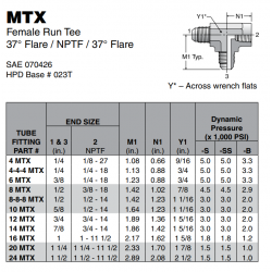 MTX Female Run Tee 37° Flare / NPTF / 37° Flare
