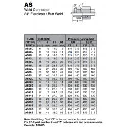 AS Weld Connector 24° Flareless / Butt Weld