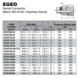 EGEO Swivel Connector Metric ISO 6149 / Flareless Swivel