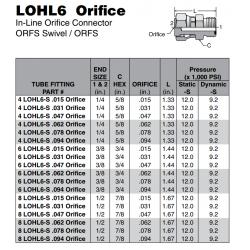 LOHL6 Orifice In-Line Orifice Connector ORFS Swivel / ORFS