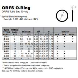 ORFS O-Ring ORFS Tube End O-ring