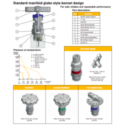 """""""H"""" series needle construction, handle options and P/T graph"""