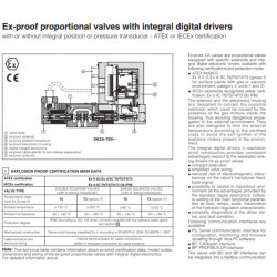 Ex-prof proportional valves with integral digital drivers AGRCZA-TERS
