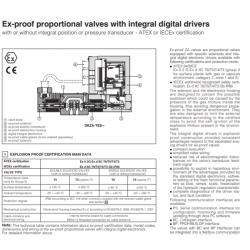 Ex-prof proportional valves with integral digital drivers DPZA-LES