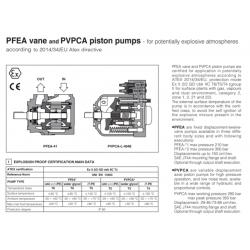 PFEA vane PVPCA piston pumps - for potentially explosive atmospheres PFEA