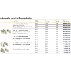 Adaptors for Industrial Communication