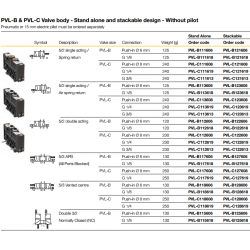 PVL-B & PVL-C Valve body - Stand alone and stackable design - Without pilot
