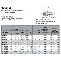 WGTX Female Bulkhead Connector 37° Flare / NPTF