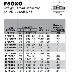 F5OXO Straight Thread Connector 37° Flare / SAE-ORB