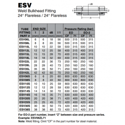 ESV Weld Bulkhead Fitting 24° Flareless / 24° Flareless