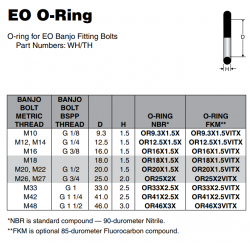 EO O-Ring O-ring for EO Banjo Fitting Bolts  Part Numbers: WH/TH