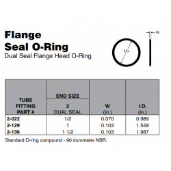 Flange Seal O-Ring Dual Seal Flange Head O-Ring