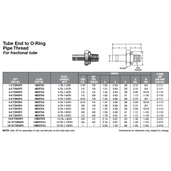 Tube End to O-Ring Pipe Thread For fractional tube